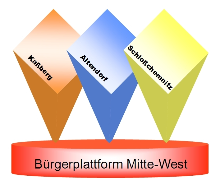 Bürgerplattform Chemnitz Mitte-West